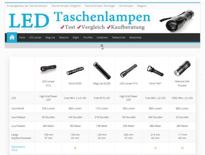 LED-Taschenlampen-Test.net